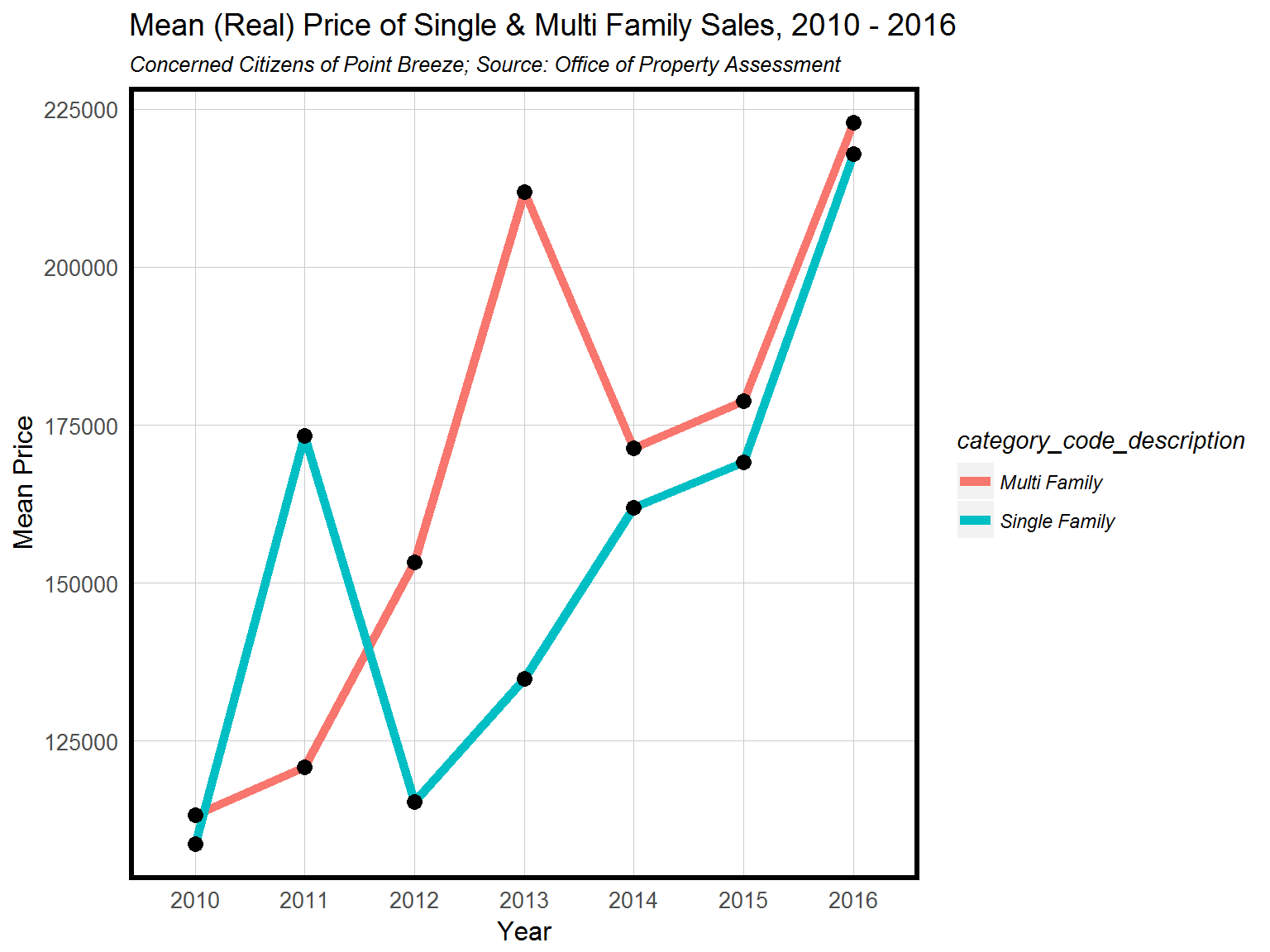 Mean (real) price of single and multi family sales in Point Breeze, 2010-2016. Credit: Ken Steif