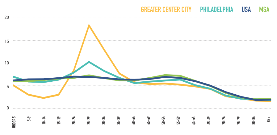 Percentage of millenial population | Center City District, 2017 Housing Report