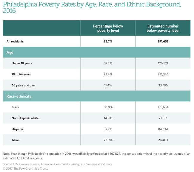 Philadelphia Poverty Rates by Age, Race, and Ethnic Background, 2016