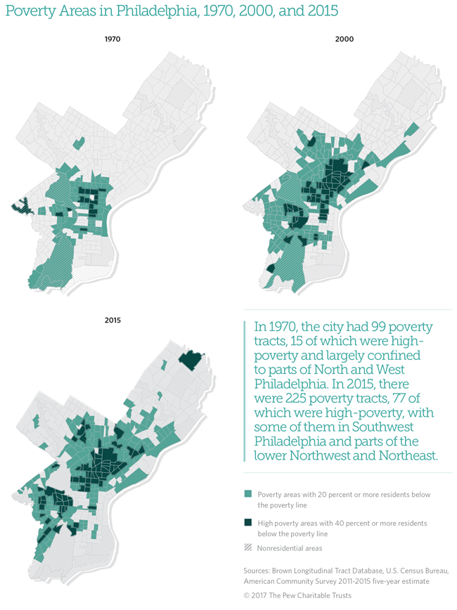 Poverty Areas in Philadelphia, 1970, 2000, and 2015