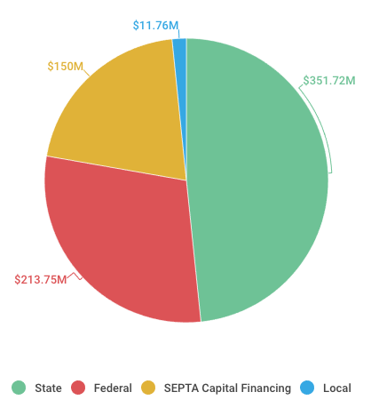 2007-2016: SEPTA capital funds by source | data source: SEPTA