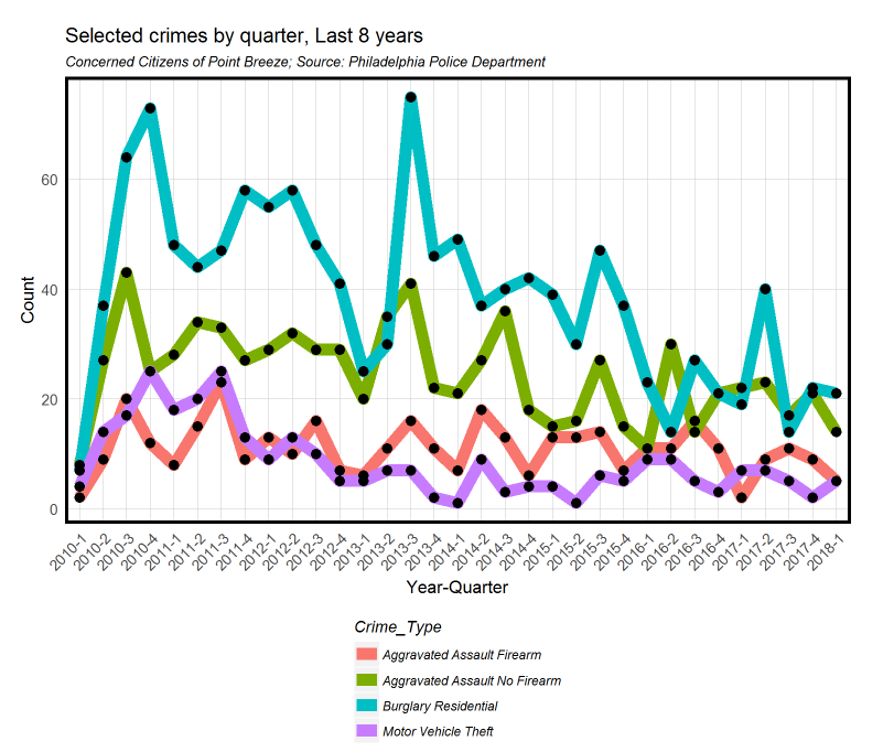 Select crimes by quarter, over 8 years in Point Breeze. Credit: Ken Steif