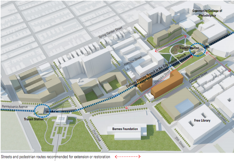 The Central District Plan envisions transit that turns the City Branch into a Cultural Corridor