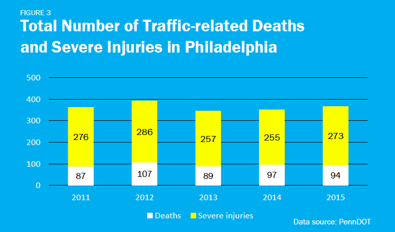 Total number of traffic-related deaths and severe injuries in Philadelphia per the draft action plan