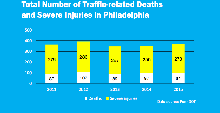 Vision Zero Action Plan: Current conditions of Philadelphia street safety
