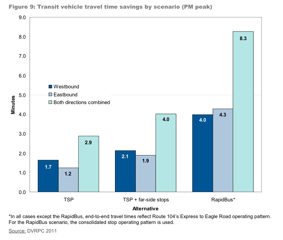 A chart illustrating projected travel time savings for each intervention.