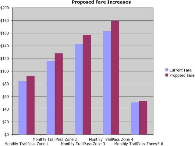 Proposed rail fare increases