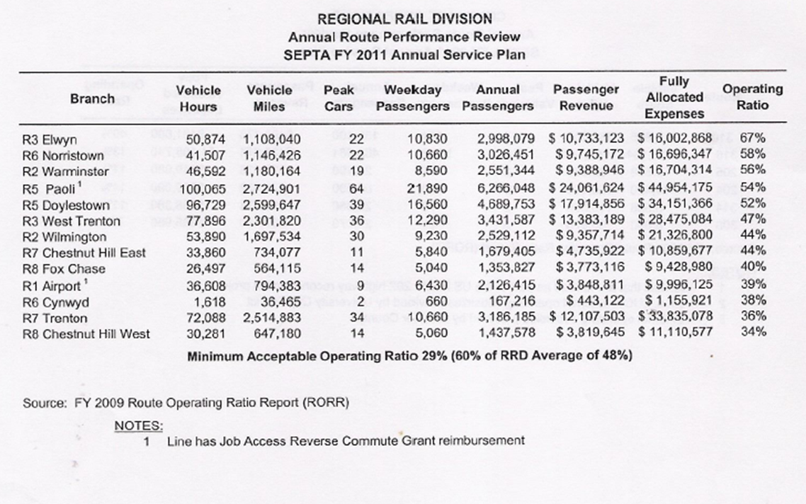 SEPTA regional rail review