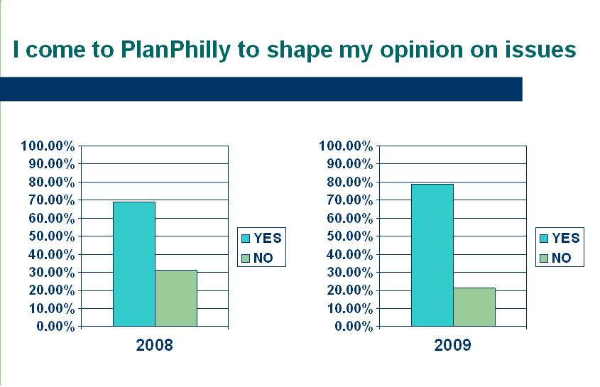 PlanPhilly User Survey: A comparative analysis