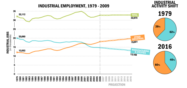 Total U.S. industrial employment has been stable for three decades, although the mix of jobs is changing. | Source: ICIC analysis, Graphic by Interface Studio