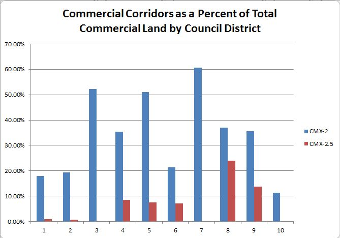 Councilman Brian O'Neill 10th District has the least property zoned CMX-2 and none zoned CMX-2.5.