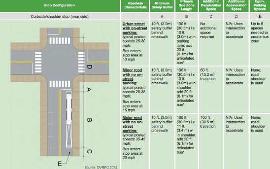The SEPTA Bus Stop Design Guidelines include many specific dimensions for recommended design elements. Photo courtesy of DVRPC.