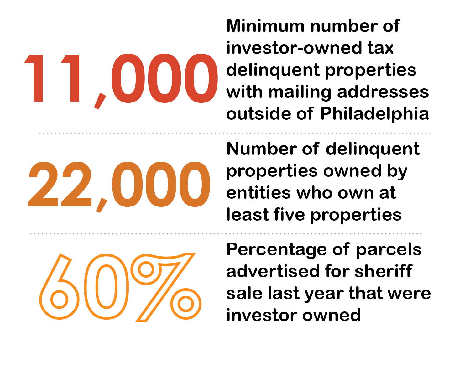 Neglect by the Numbers: Investor Owned Properties