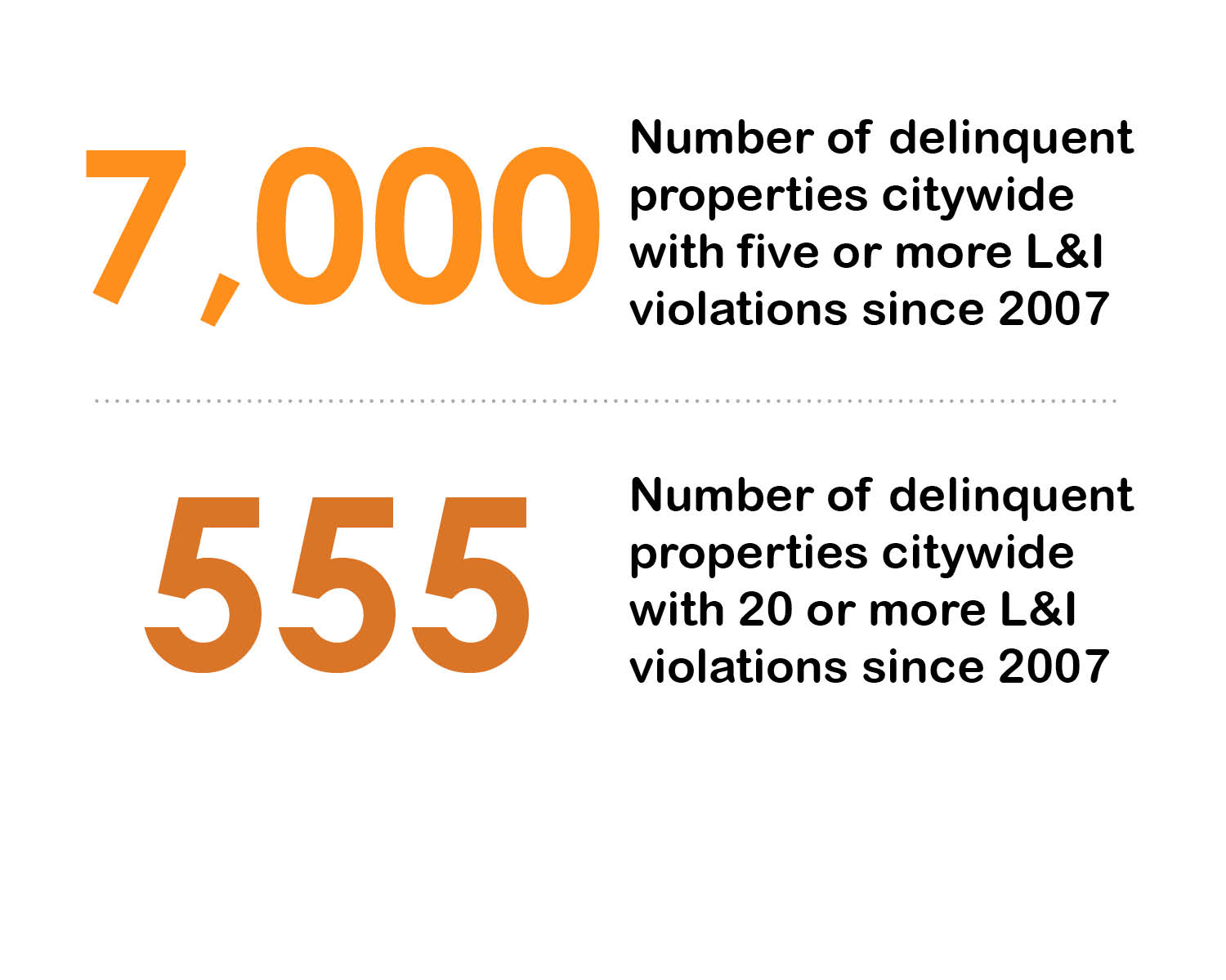 Neglect by the Numbers: Violations