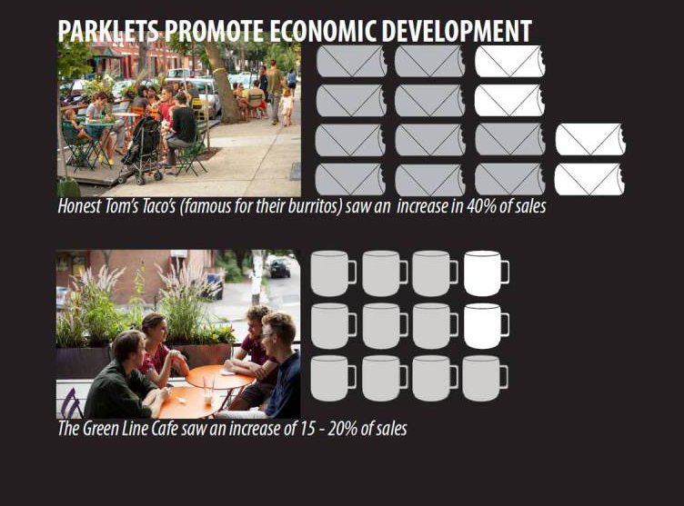 Parklets promote economic development.