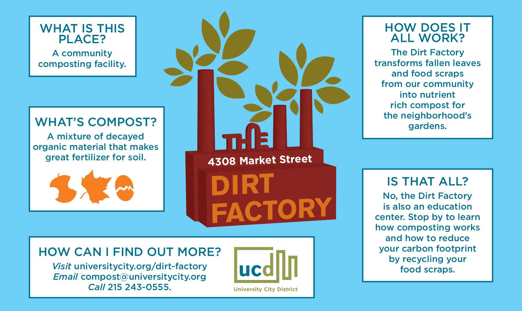 The Dirt Factory at 4308 Market Street, Photo courtesy of UCD