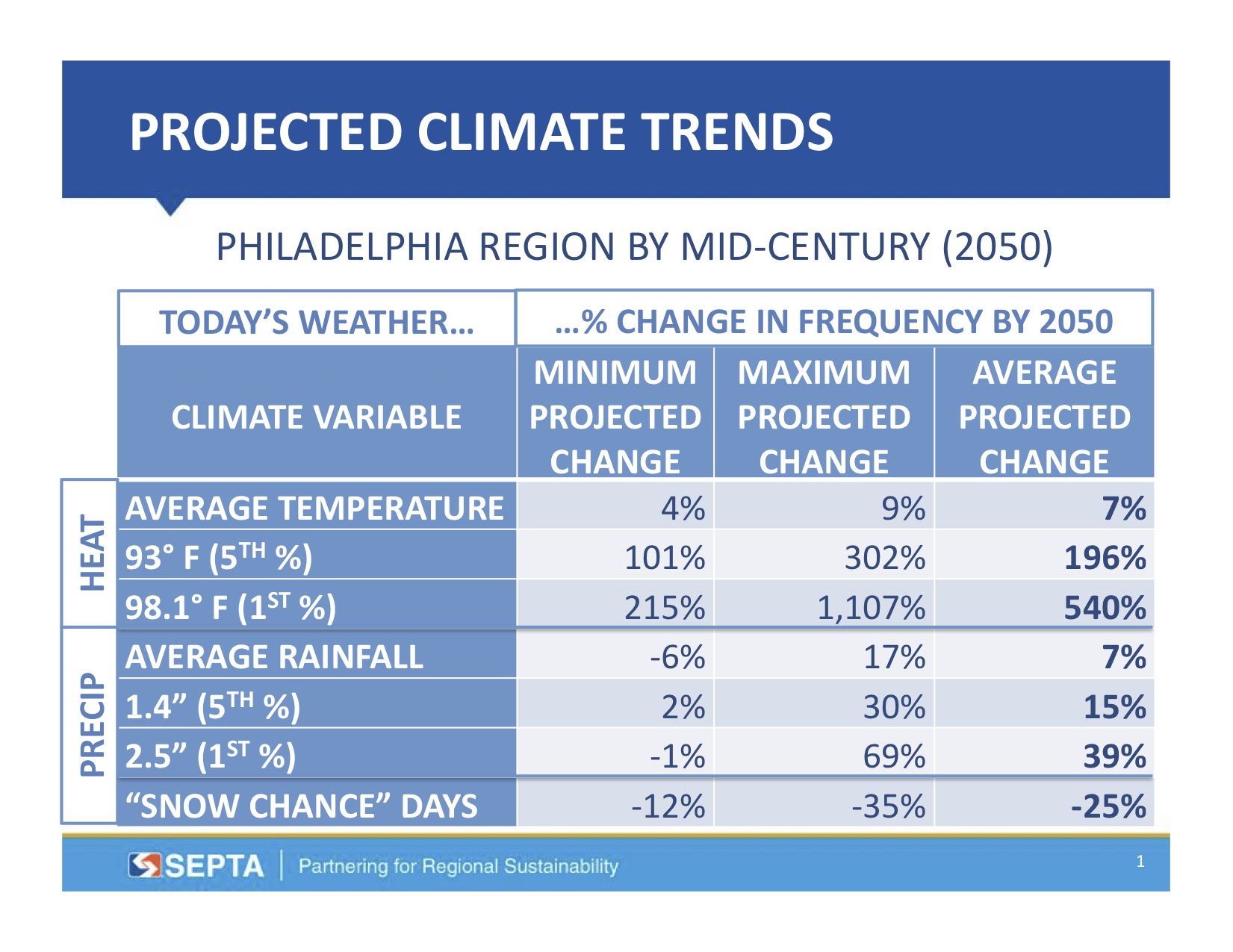 Projected Climate Trends, Courtesy of SEPTA