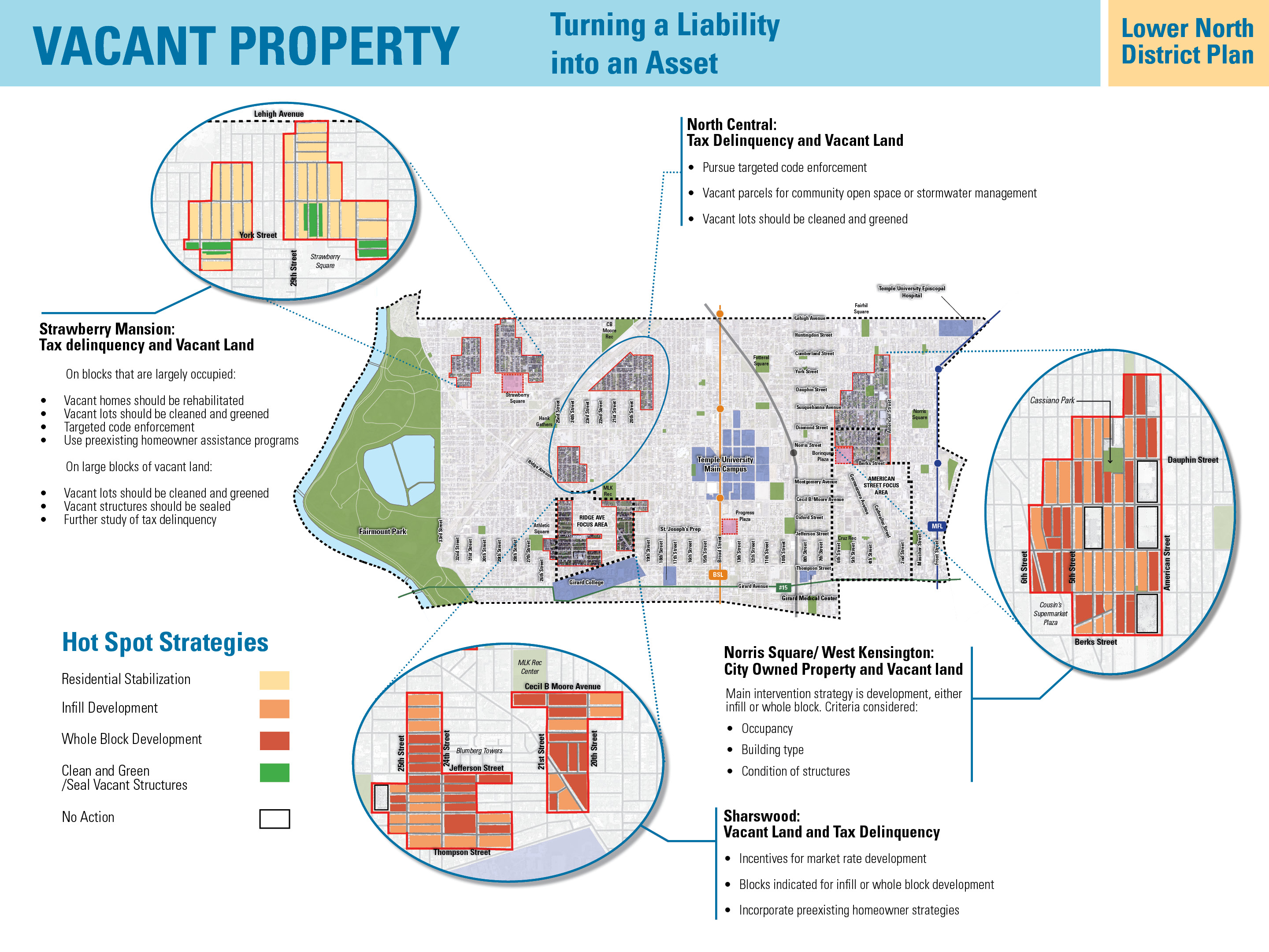 Vacant land strategies